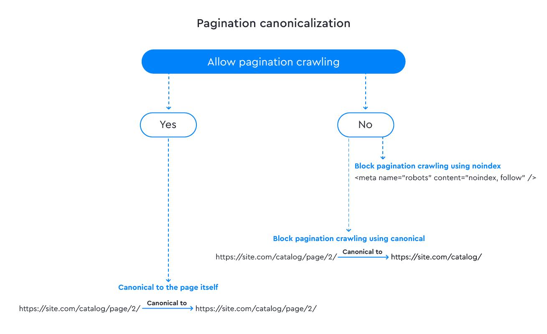 Pagination canonicalization