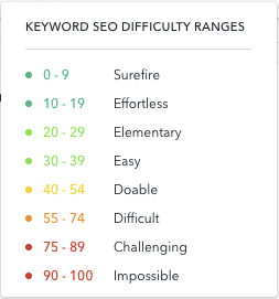 Keyword difficulty scale in SE Ranking