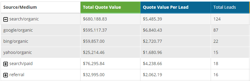 Tracking your quote value per lead