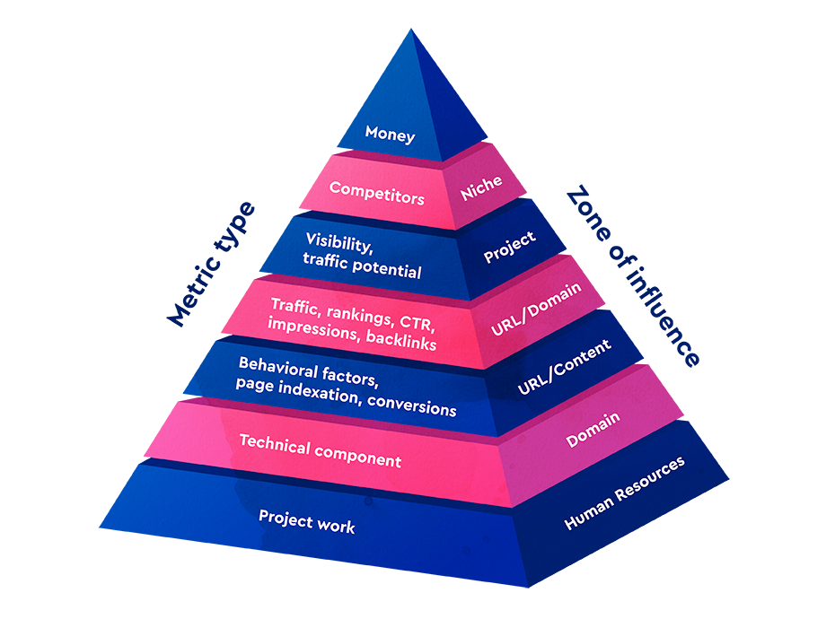 Pyramid of SEO metrics