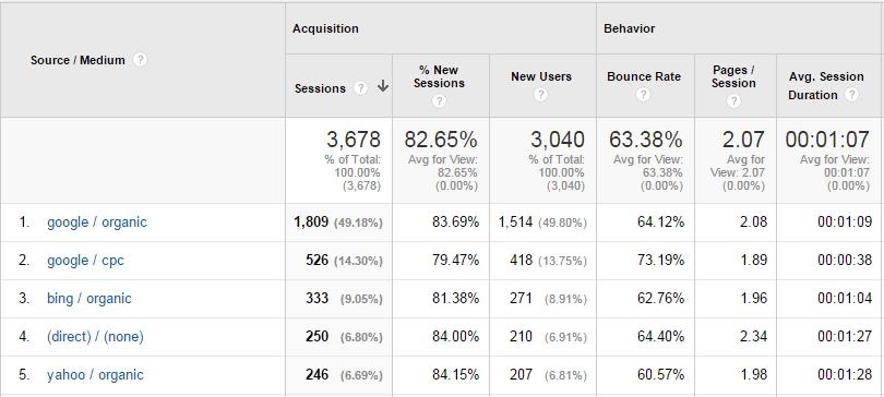 Google Analytics data on user sessions