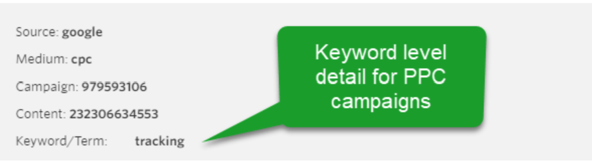 Tracking leads from PPC campaigns