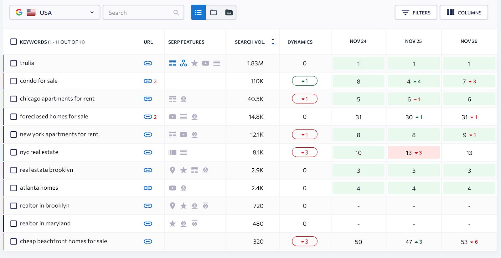 Checking ranking updates using SE Ranking's Keyword Rank Tracker