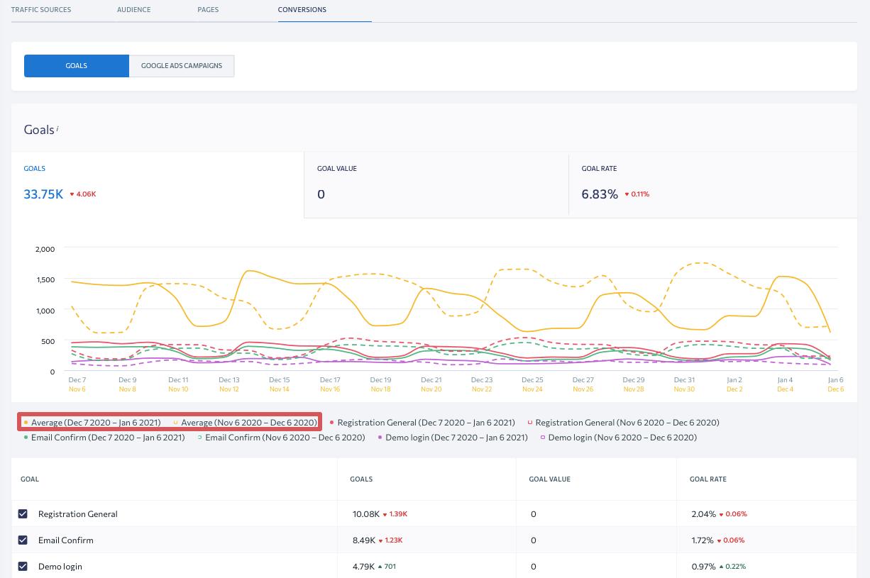 Updated Goals in SE Ranking's Analytics & Traffic