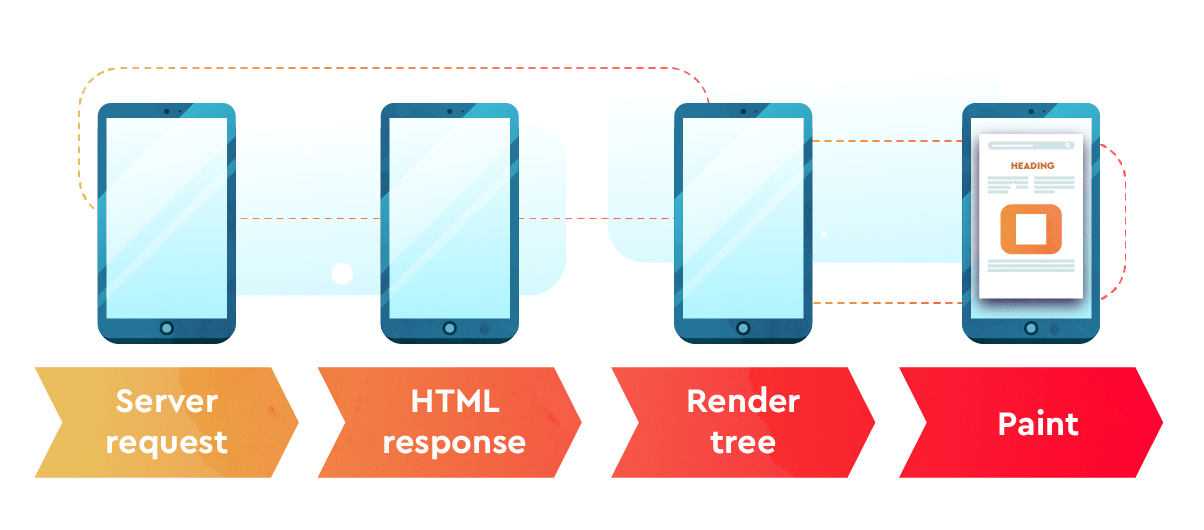 Web page rendering process