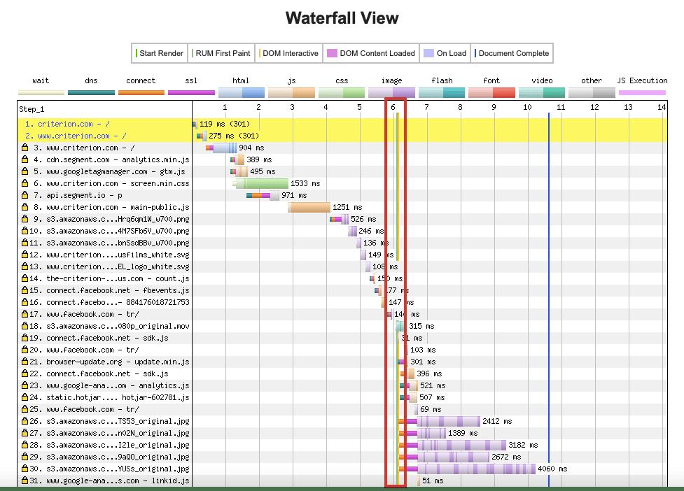 The render line in WebPageTest