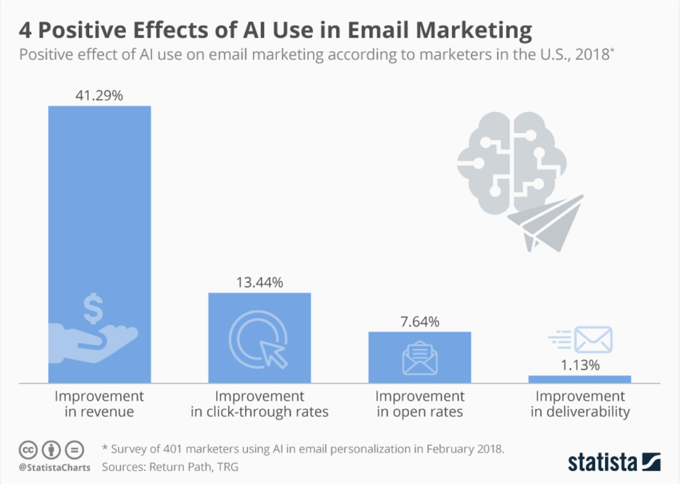 Positive effects of AI in email marketing