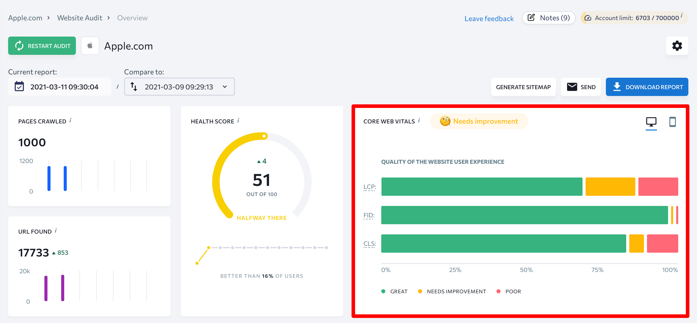 Core Web Vitals report in Website Audit