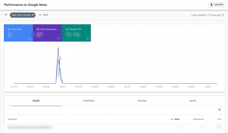 Performance on Google News