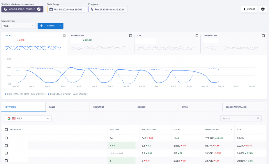 SE Ranking and Google Search Console