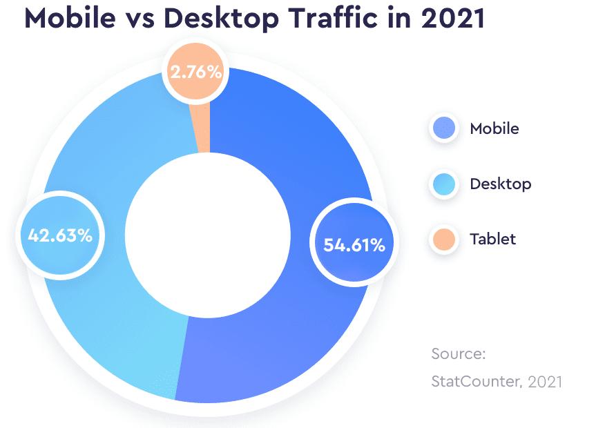 Mobile vs Desktop Traffic in 2021