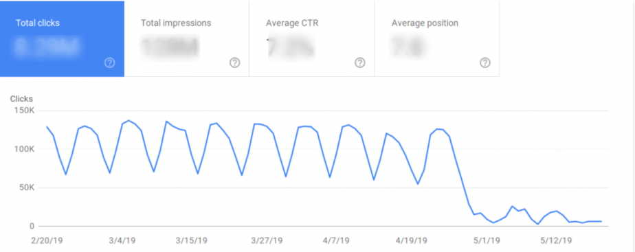 Changes in search traffic