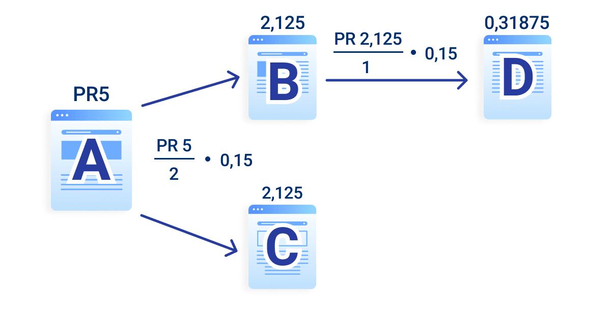 Exemple de calcul de PageRank