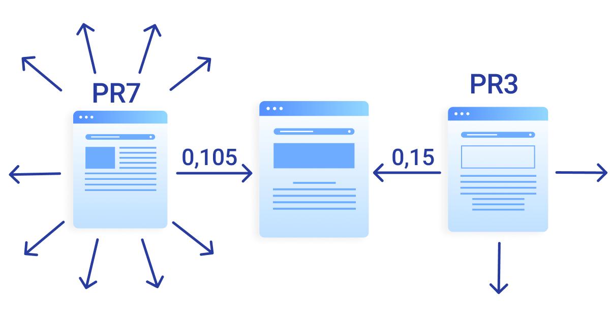 La valeur du PageRank est basée sur le nombre de liens sortants