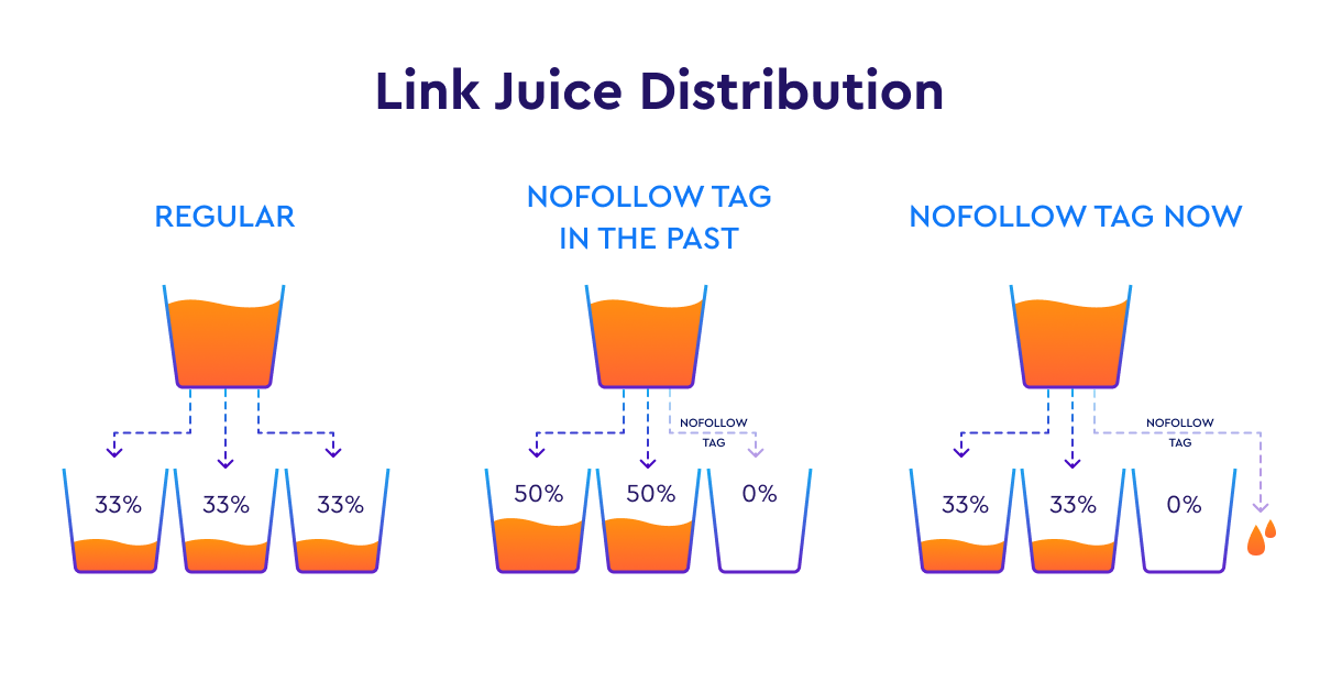 Link juice distribution when nofollow tag is used