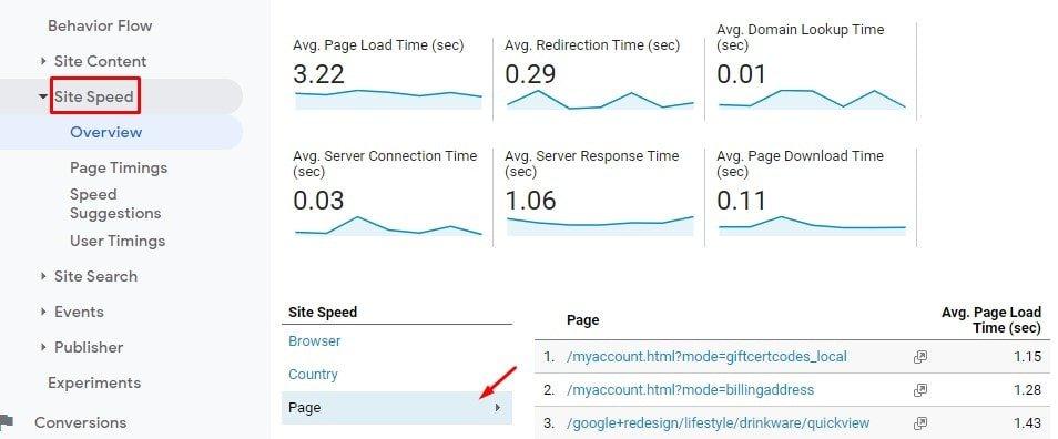 Site Speed Report in Universal Analytics