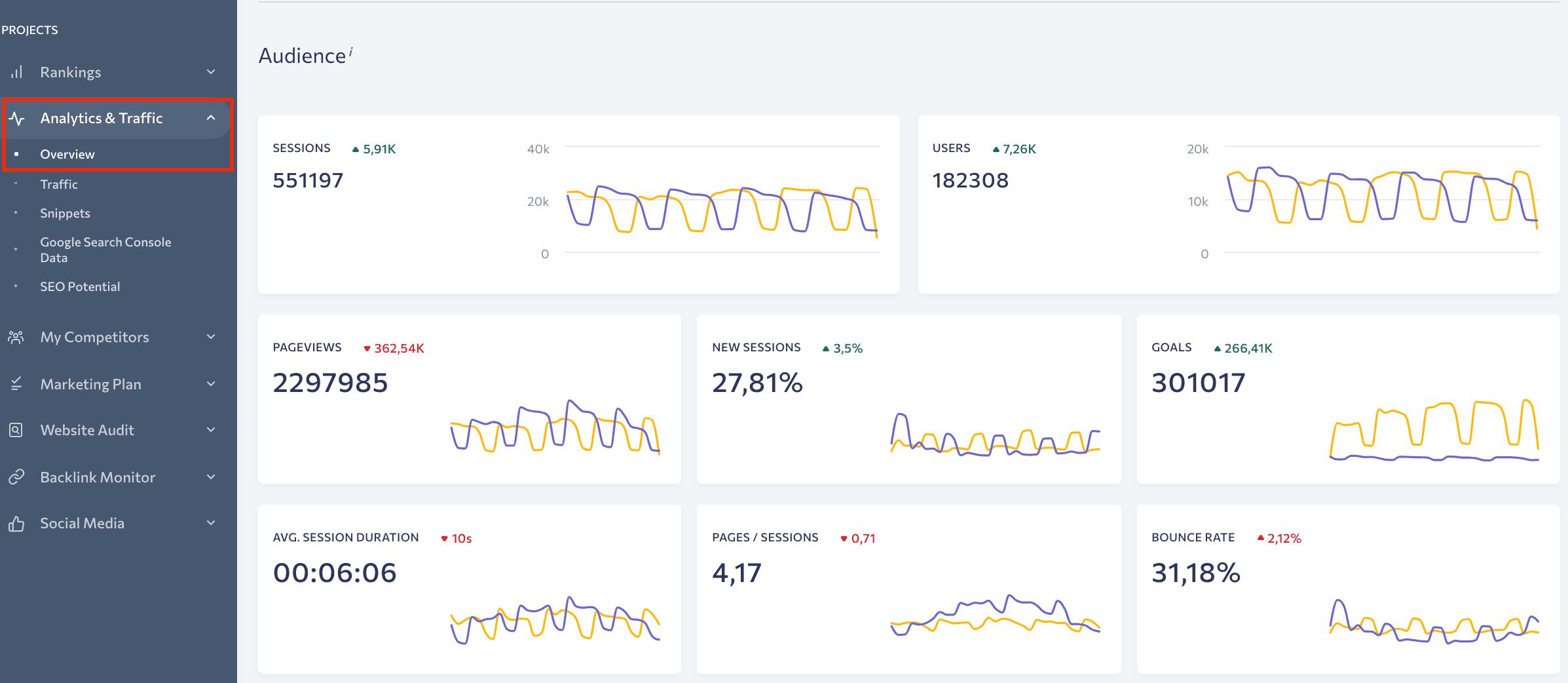 Analytics & Traffic Overview in SE Ranking