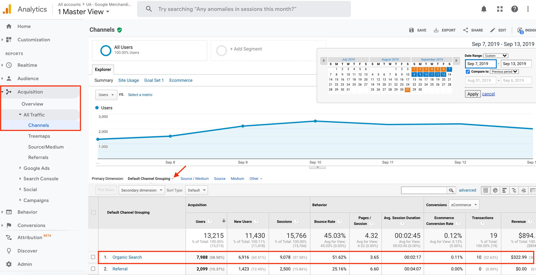 Channels Report in Universal Analytics