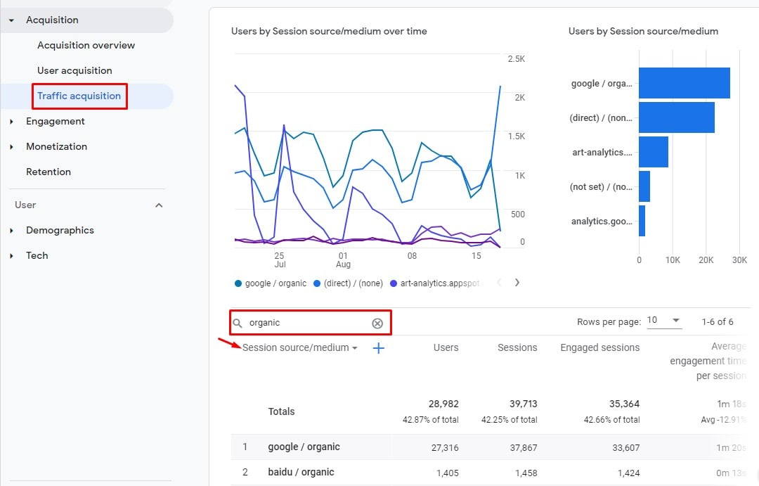 Traffic Acquisition by Search Engine in Google Analytics 4