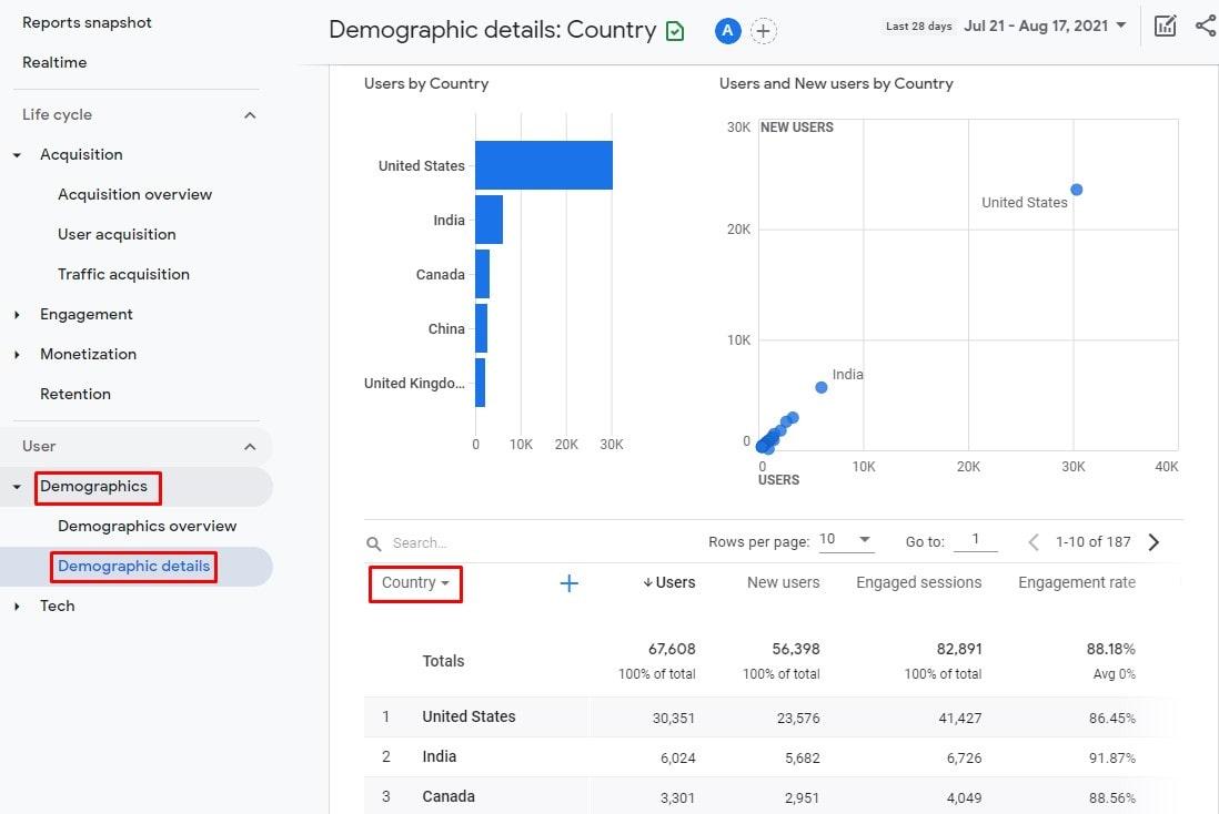 Demographics Details Report in GA4