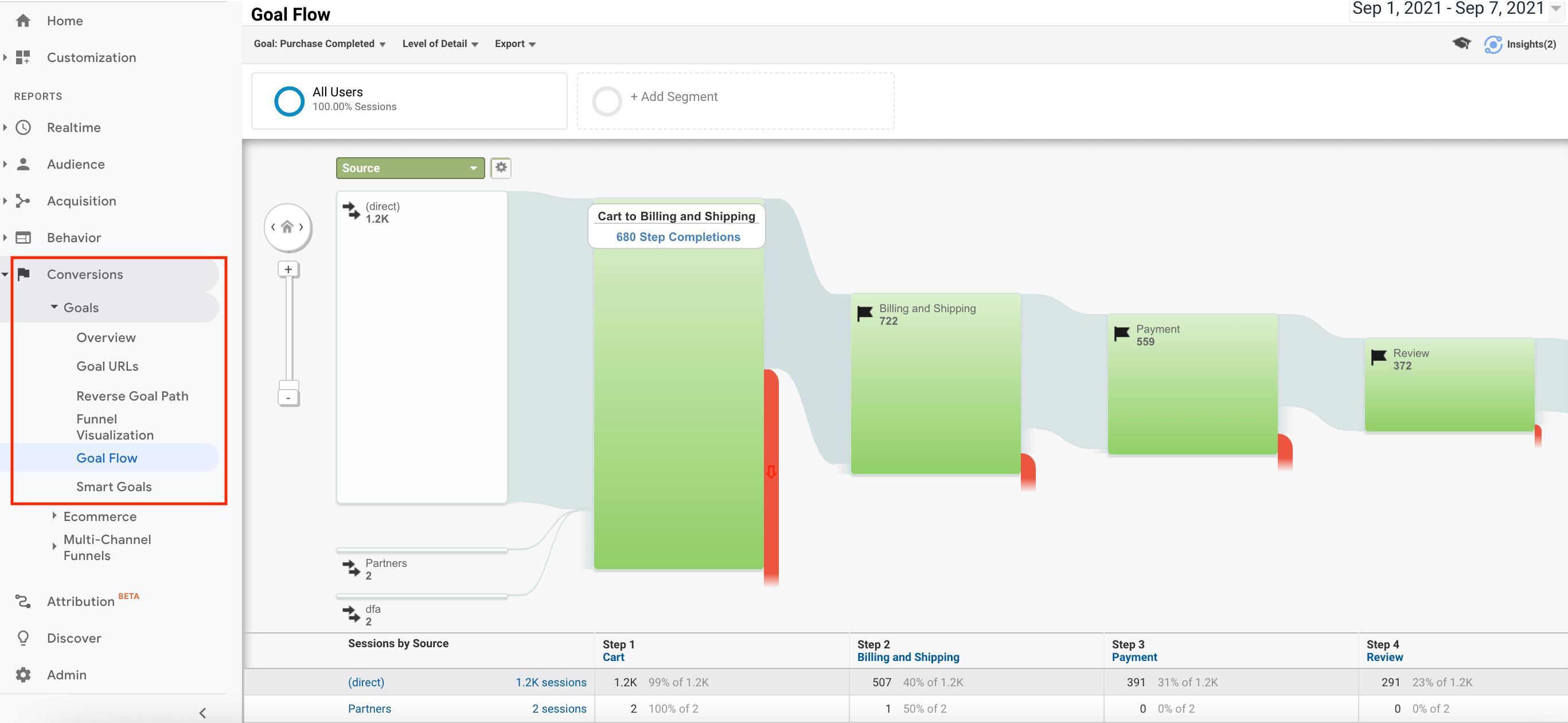 Goal Flow Report in Google Analytics