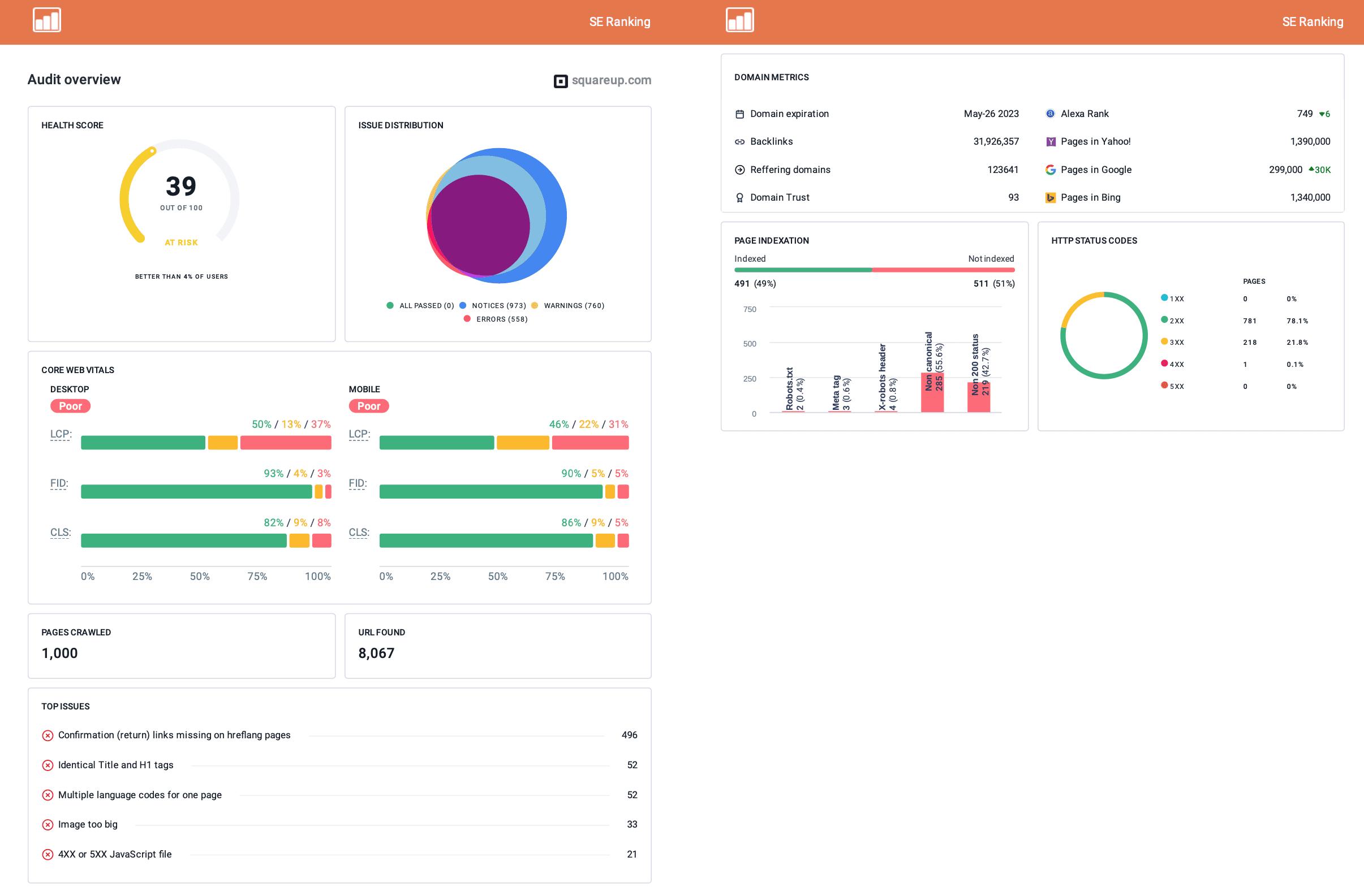 Website Audit Report in SE Ranking Report Builder
