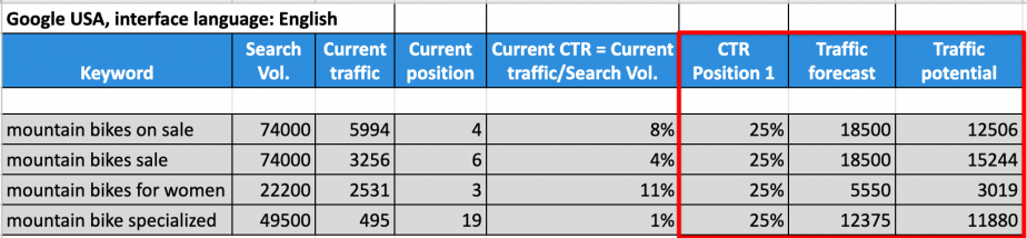 How to estimate website traffic