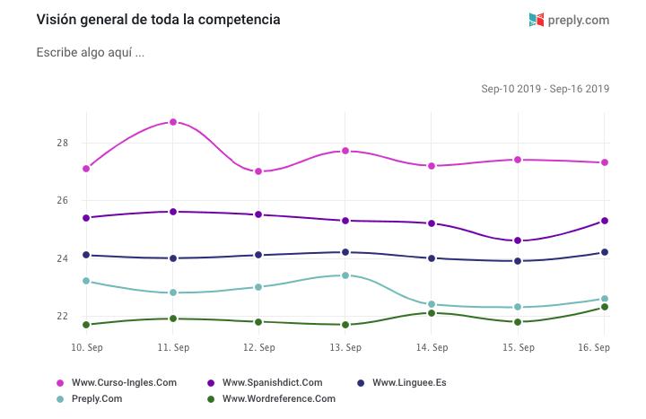 Como ver la vista previa del informe en el creador de informes de SE Ranking