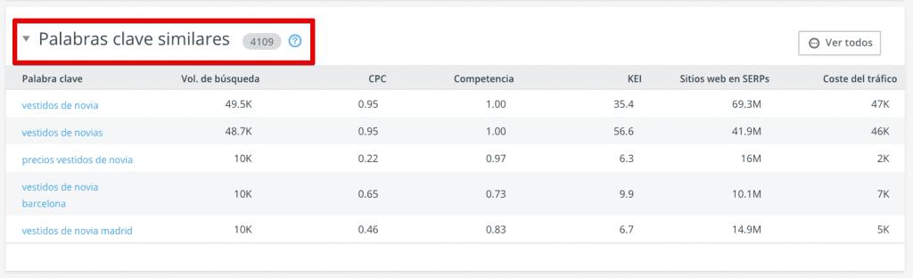 Palabras Clave Similares en la Investigación de los Competidores de SE Ranking