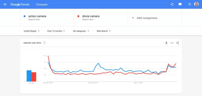 comparación keywords google trends