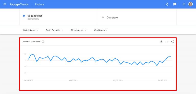curva de popularidad