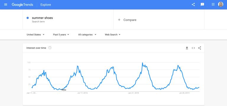 estacionalidad google trends