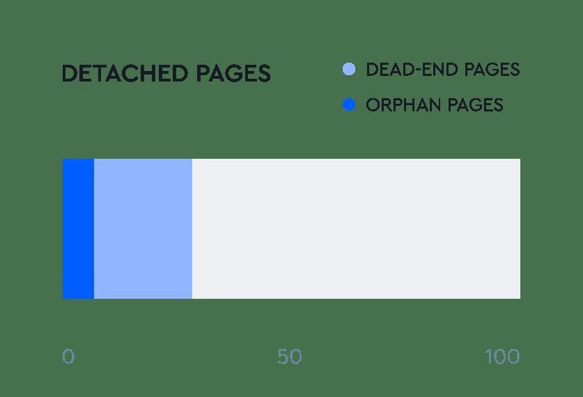 Redirecciones y páginas descartadas