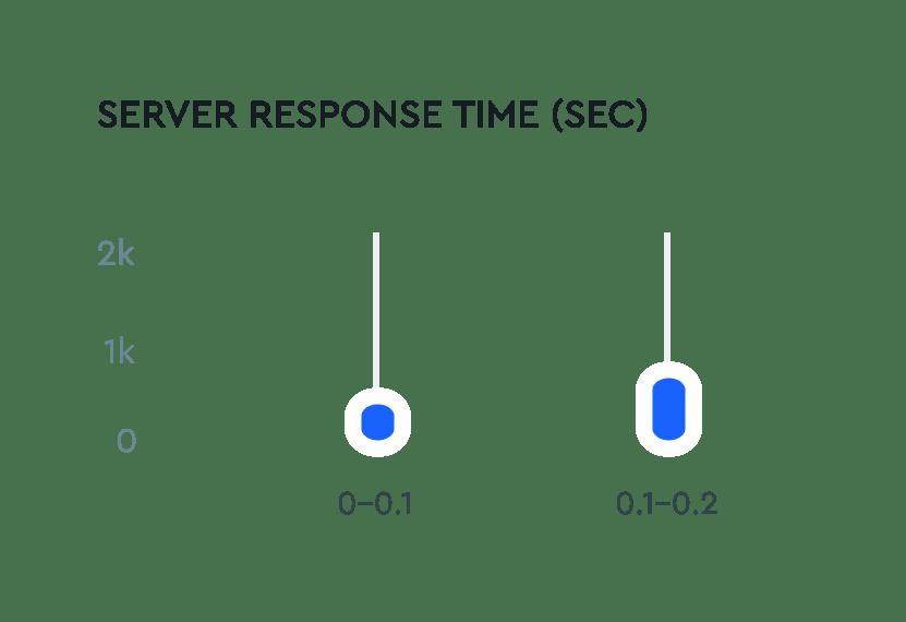 La profondeur de page et les temps de la réponse de la part de serveur