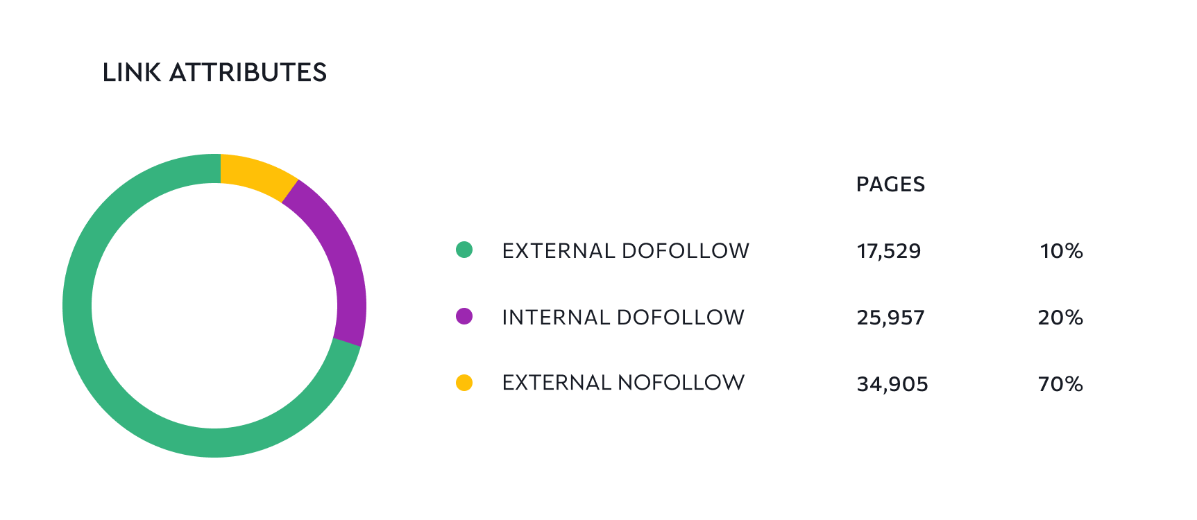 Distribuzione attributi link