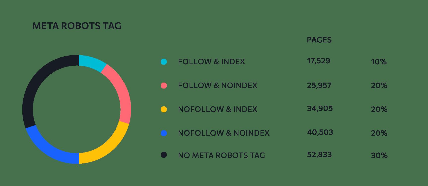 Tag Meta robots