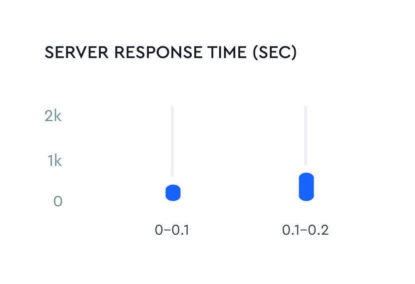 Page depth and server response times