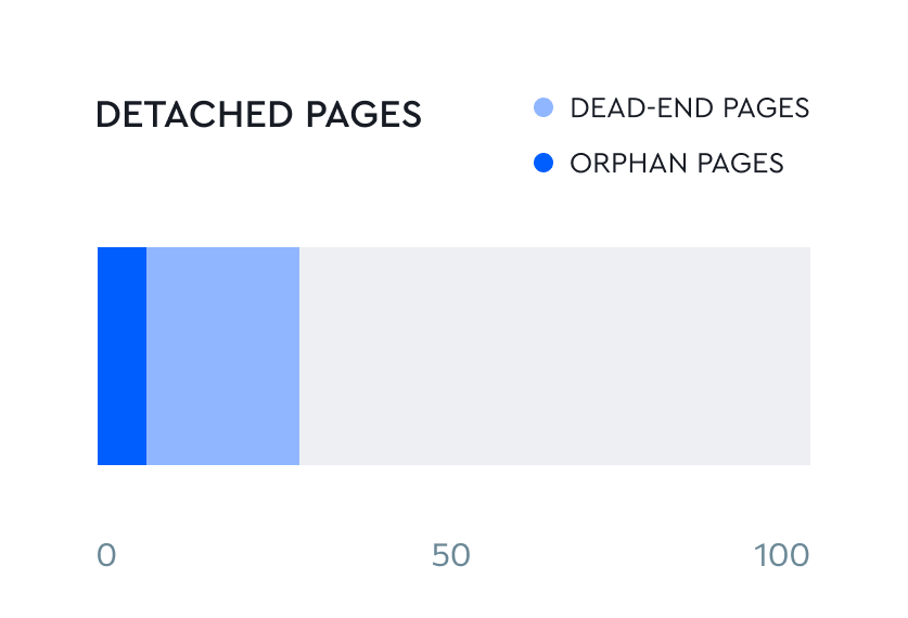Redirects and detached pages