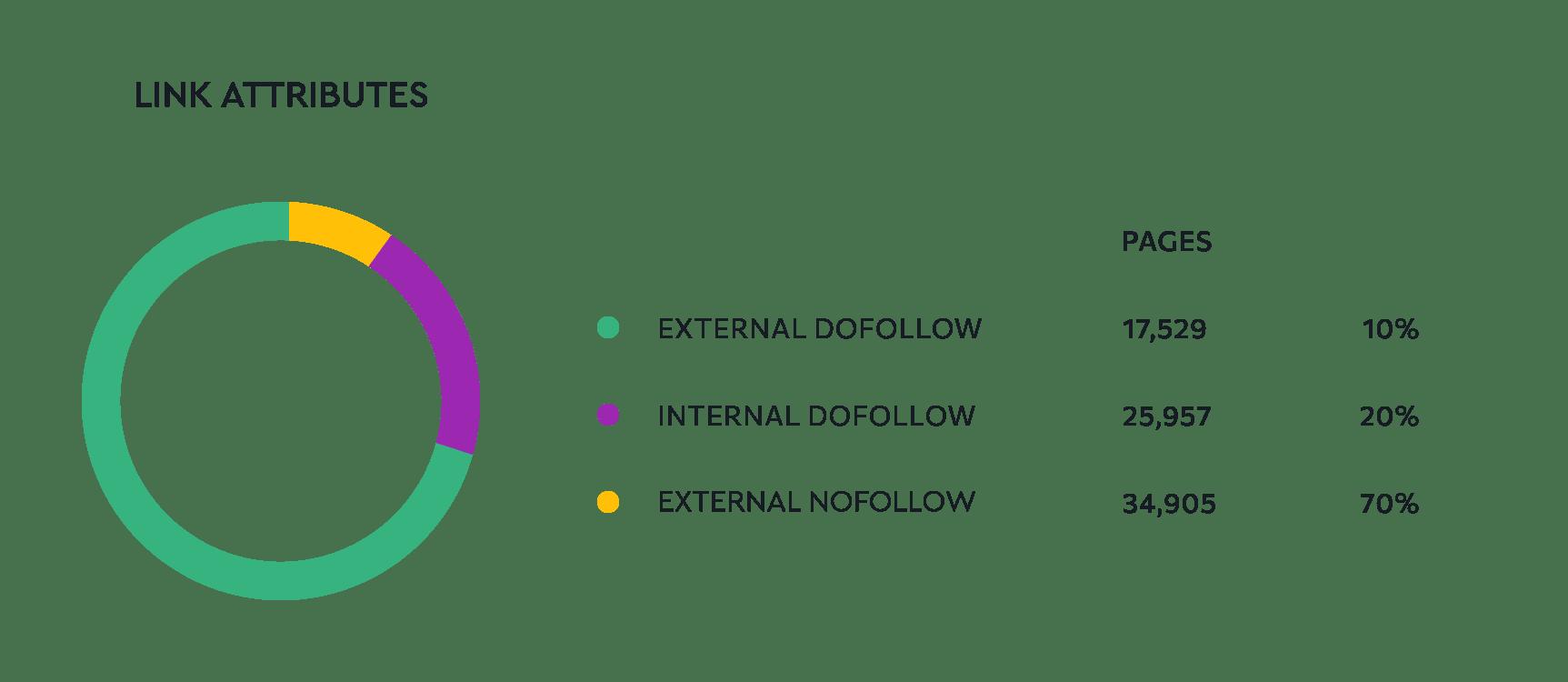 Link attributes distribution